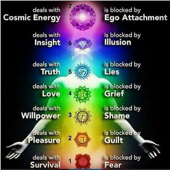 chakra's, chakras, energielichaam